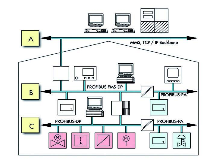 Figura 1: applicazioni del PROFIBUS.