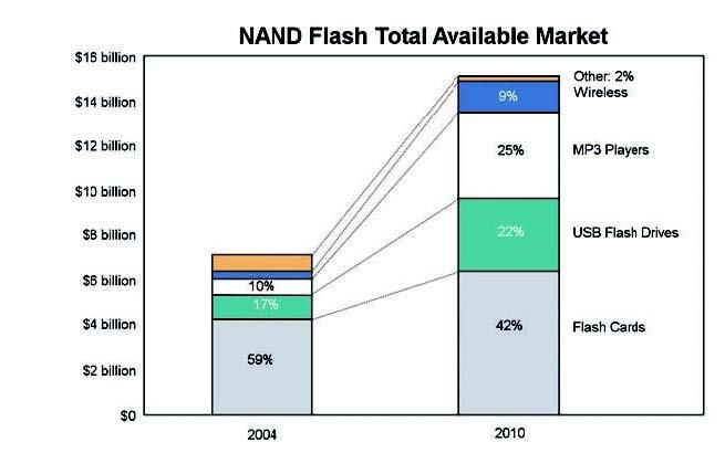 Figura 1: applicazioni delle memorie NAND.