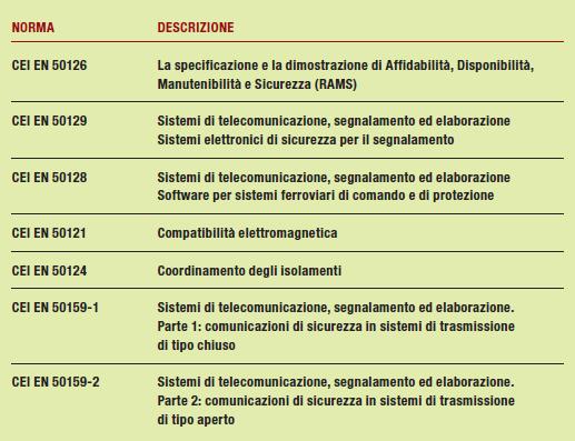 Tabella 1 - applicazioni ferroviarie, tranviarie, filotranviarie e metropolitane