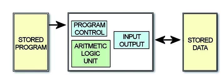 Figura 3: architettura Hardward