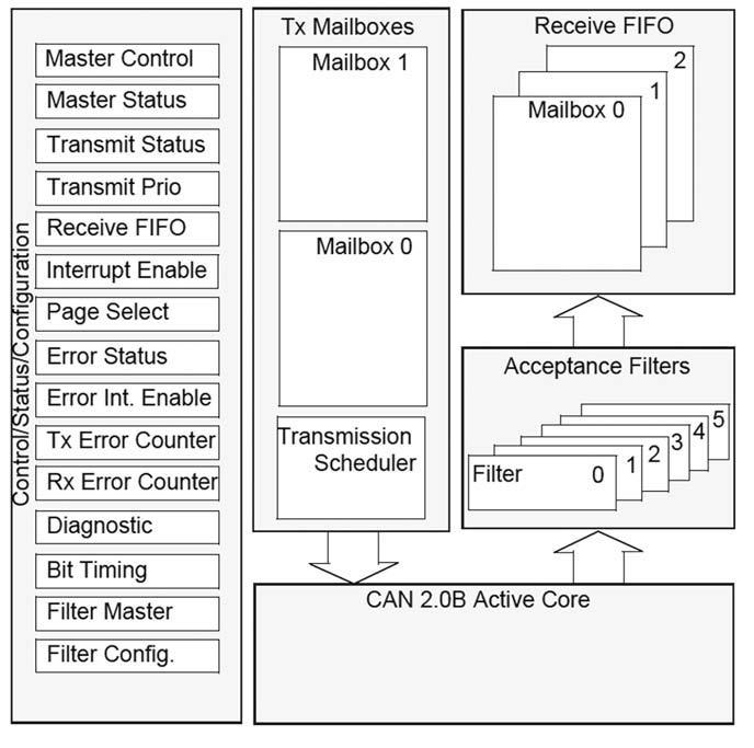 Figura 3: architettura del controller BeCAN dei micro ST72561 di STMicroelectronics.
