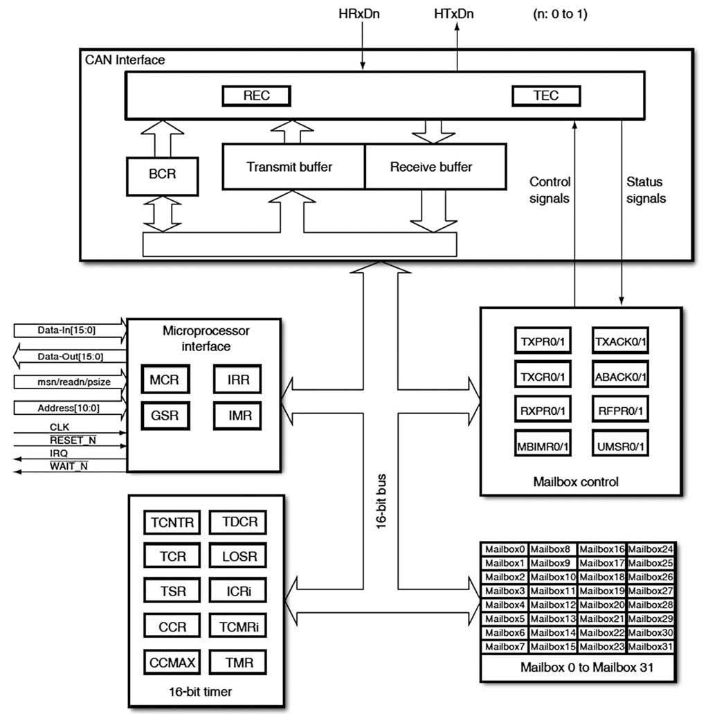 Figura 1: architettura del controller HCAN-II dei micro Renesas SH7000.