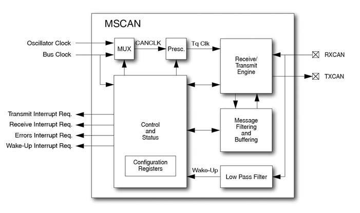 Figura 2: architettura del controller MSCAN dei micro MC68HC12 di Freescale.
