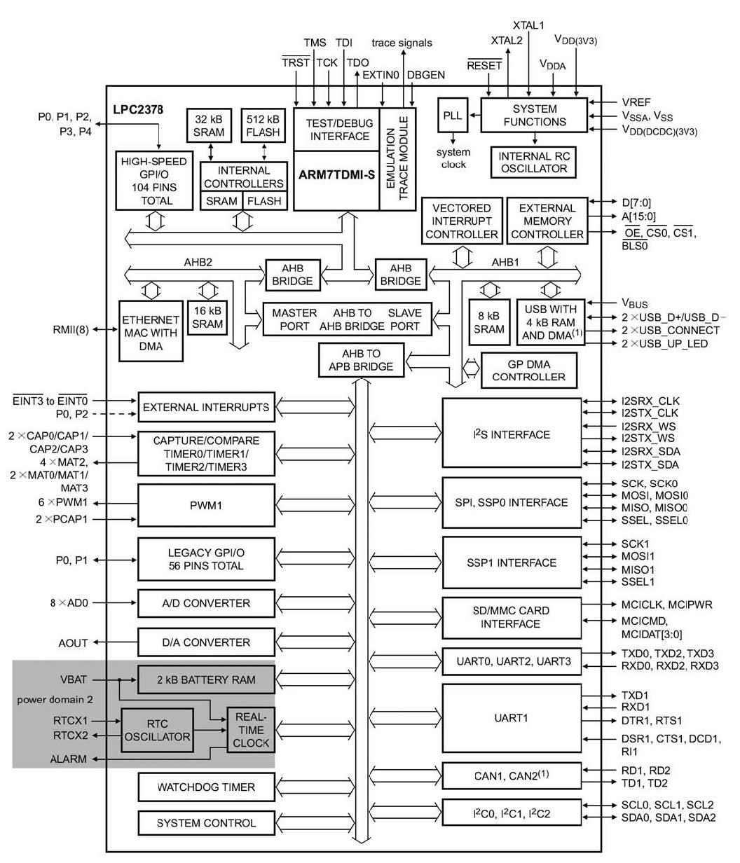 Figura 1: architettura del microcontrollore LPC2378.