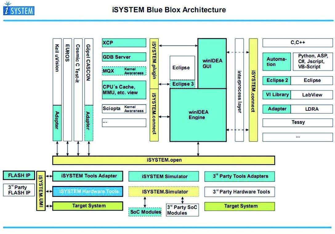 Figura 4: architettura di iSystem.
