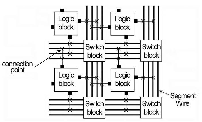 Figura 1: architettura interna di un FPGA.