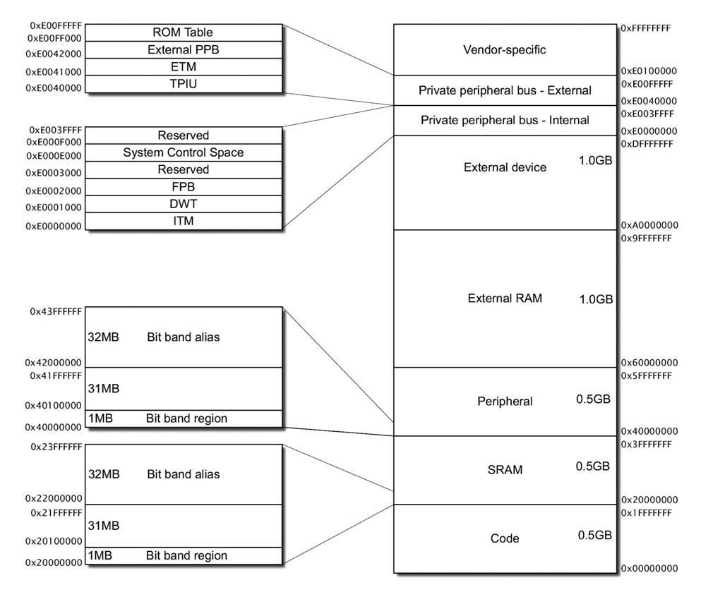 Figura 5: bit-banding.