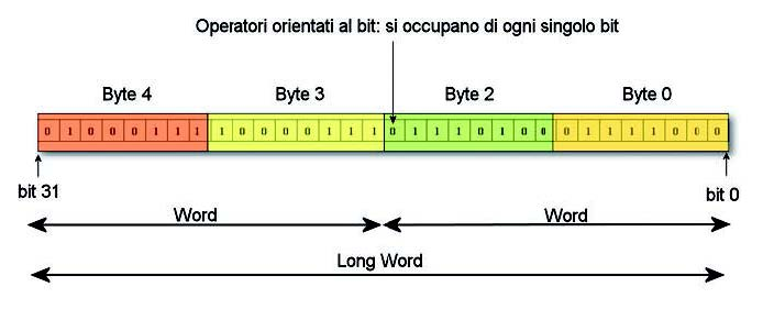 Figura 1: bit, byte, word, e long word.