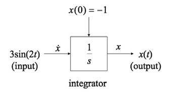Figura 2: blocco di esempio.