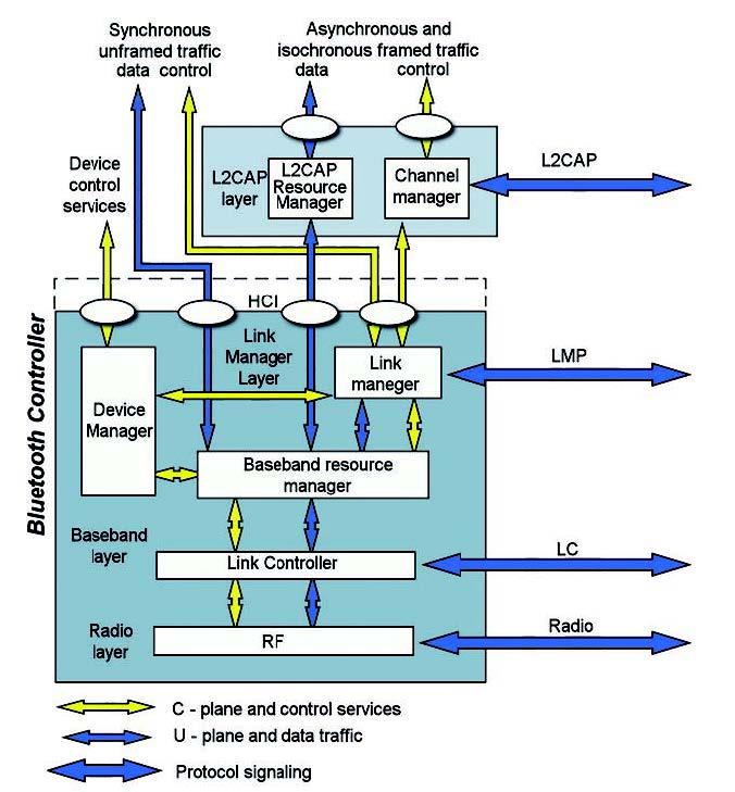Figura 5: bluetooth controller