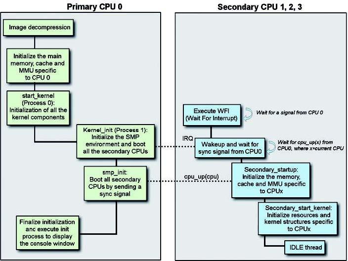Figura 1: boot Linux in un sistema multicore.