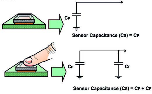 Figura 3: il circuito corrispondente del sistema con o senza dito.