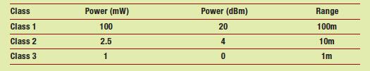 Figura 1: classi di potenza.