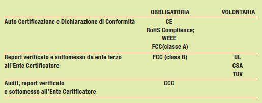 Tabella 3: classificazione delle certificazioni di prodotto.
