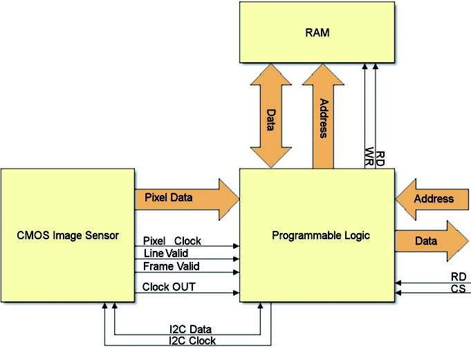 Figura 1: collegamento tra sensore d'immagine CMOS e logica programmabile