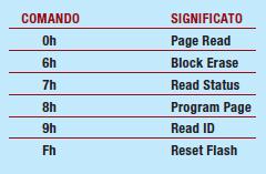 Tabella 4 - comandi della NAND Flash