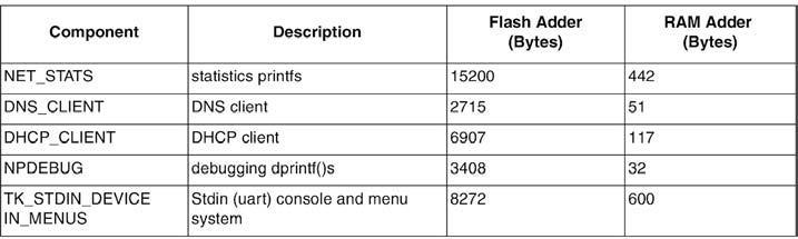 Figura 1: componenti dello stack TCP/IP.
