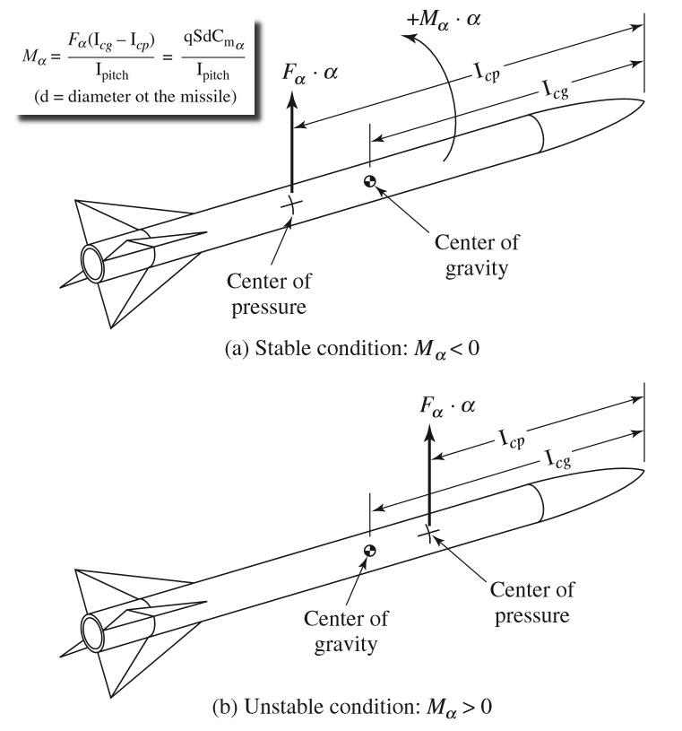 Figura 4: condizioni di stabilità aereodinamica del missile