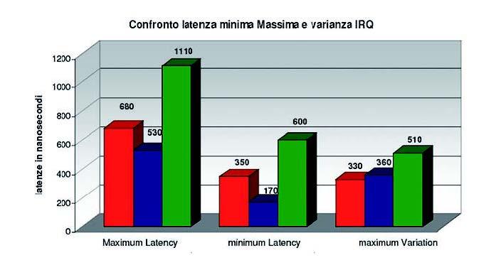 Figura 5: confronto latenza minima Massima e varianza IRQ.