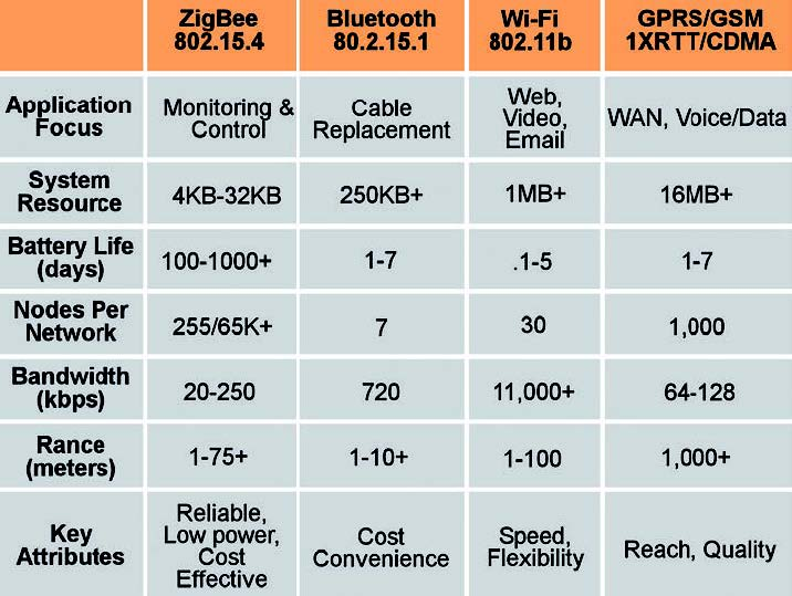 Tabella 1: confronto tra le più diffuse tecnologie wireless