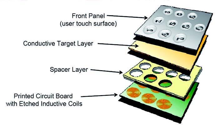 "Figura 4: costruzione ""a strati"" di una tastiera a sfioramento induttiva."