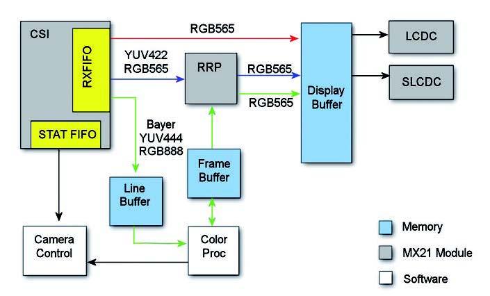 Figura 5: data path per la visualizzazione su LCD