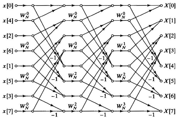 Figura 3: un metodo di decimazione in tempo con memorie ad accesso sequenziale.