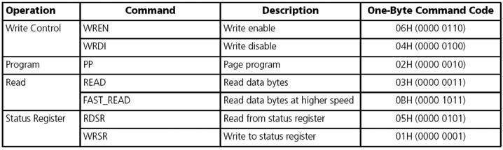 Tabella1: definizione dei comandi.