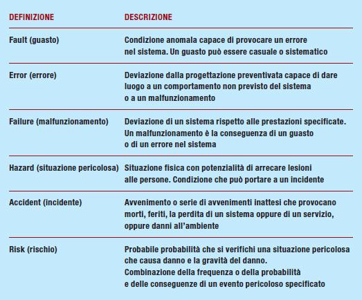 Tabella 2 - definizioni CEI EN 50126 – 50129