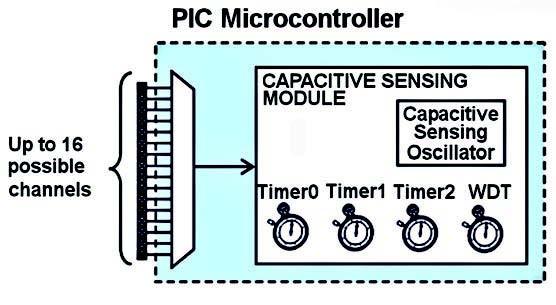 Figura 9: diagramma a blocchi del modulo rilevatore di capacità CSM.
