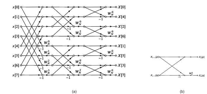 Figura 4: diagramma a farfalla per il calcolo della DFT mediante decimazione in frequenza (a) caso N=8 (b) grafo elementare.