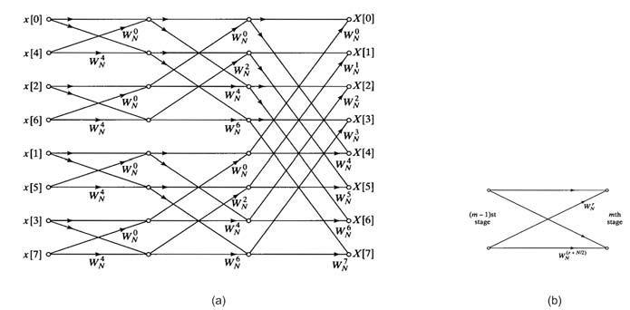 Figura 1: diagramma a farfalla per il calcolo della DFT mediante decimazione in tempo (a) caso N=8 (b) grafo elementare.