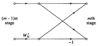 Figura 2: diagramma a farfalla semplificato.