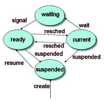 Figura1: diagramma a stati.