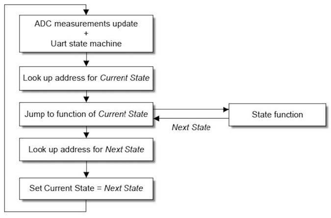 Figura 5: diagramma di flusso della macchina a stati della funzione batt_task().