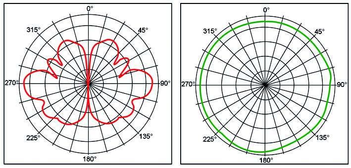 Figura 2: diagrammi di propagazione.