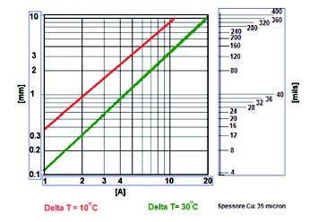Figura 7: dimensionamento delle piste di un PCB.