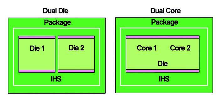 Figura 7: dual core in die doppio e singolo.