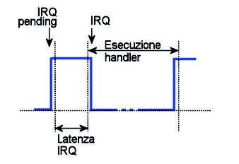 Figura 1: esempio di forma d'onda visibile sull'oscilloscopio.