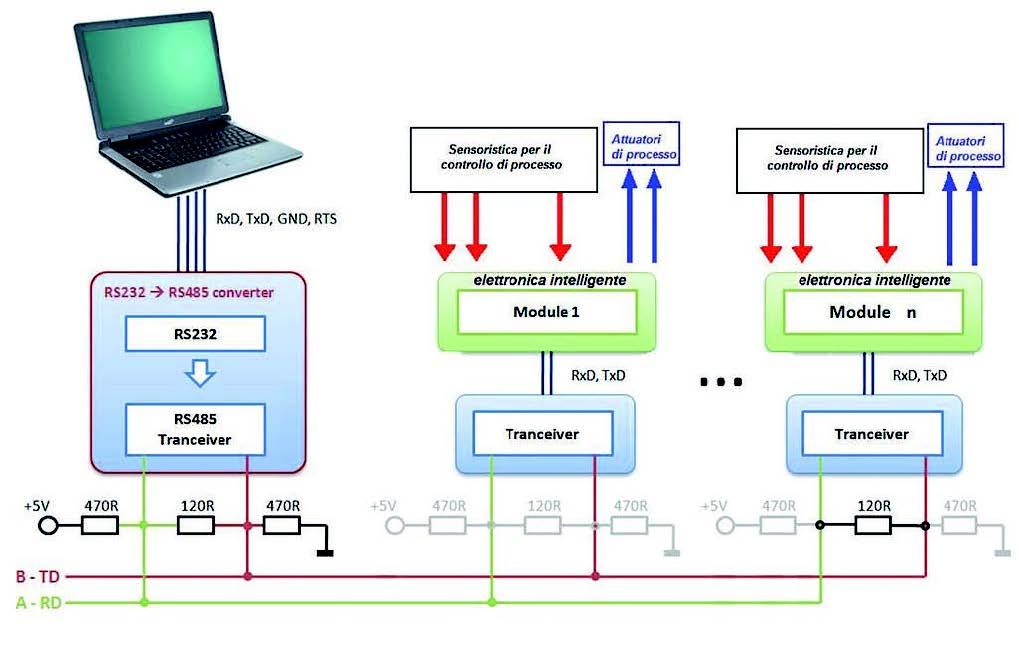 Figura 22: esempio di rete RS485 in applicazioni industriali