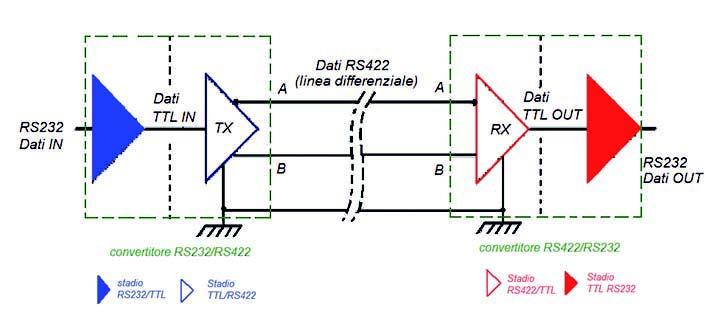 Figura 13: estensione di una comunicazione RS232 mediante convertitore RS232/RS422.