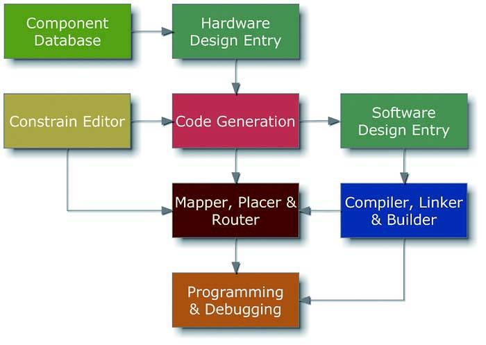 Figura 1 flusso di progetto con PSoC Creator.