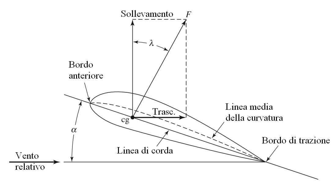 Figura 1: nomenclatura e definizioni