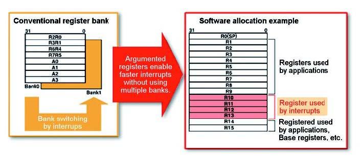 Figura 6: gestioni eventi asincroni.