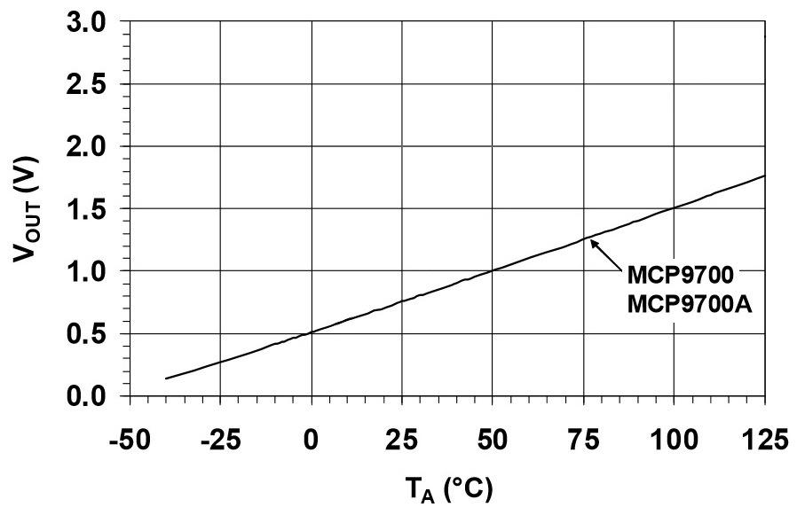 Figura 4: la risposta lineare, in tensione, del sensore MCP9700 alle varie temperature