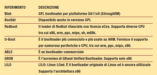Tabella 1: i bootloader più diffusi.