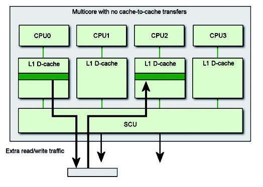 Figura 4: i dati vengono trasferiti da una cache all'altra passando per la memoria esterna.