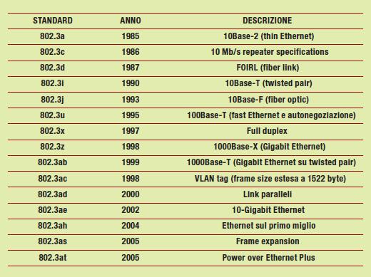 Tabella 1: i principali standard Ethernet dal 1985 ai giorni nostri.