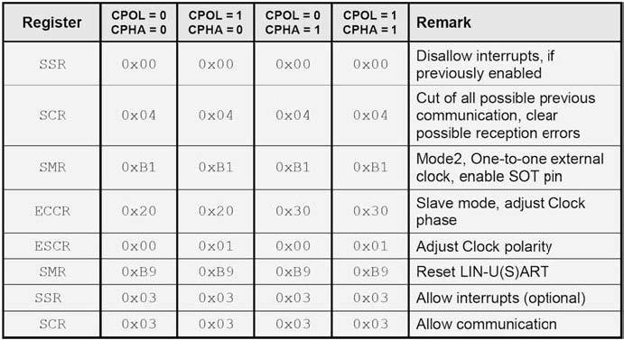 Figura 5: i registri coinvolti nella comunicazione SPI.