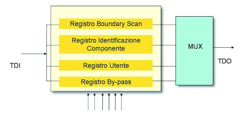 Figura 2: i registri dati.